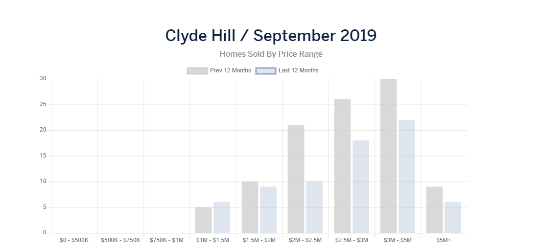 clyde homes sold.PNG