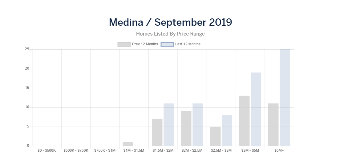 medina homes listed.PNG