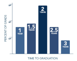 MBA in 300 hours — Pareto Guide