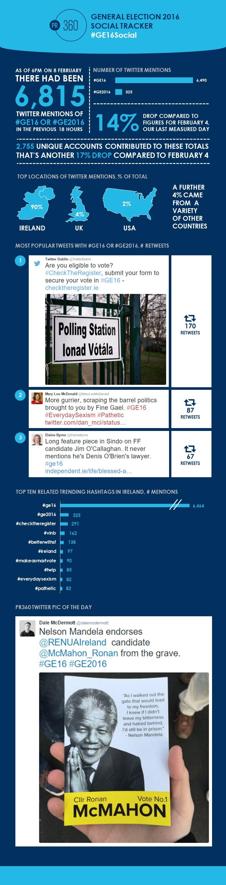 2015-02-09 PR360 GE Social Tracker.jpg