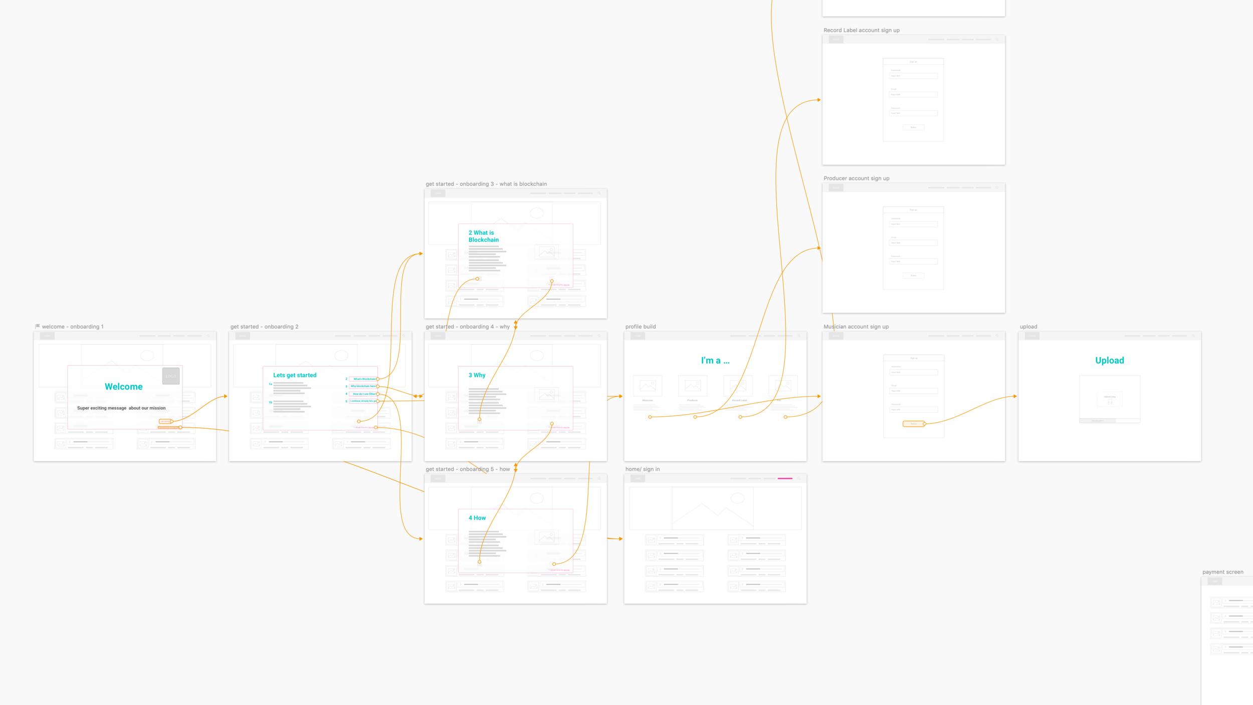 Wireframe & lofi prototyping with Sketch
