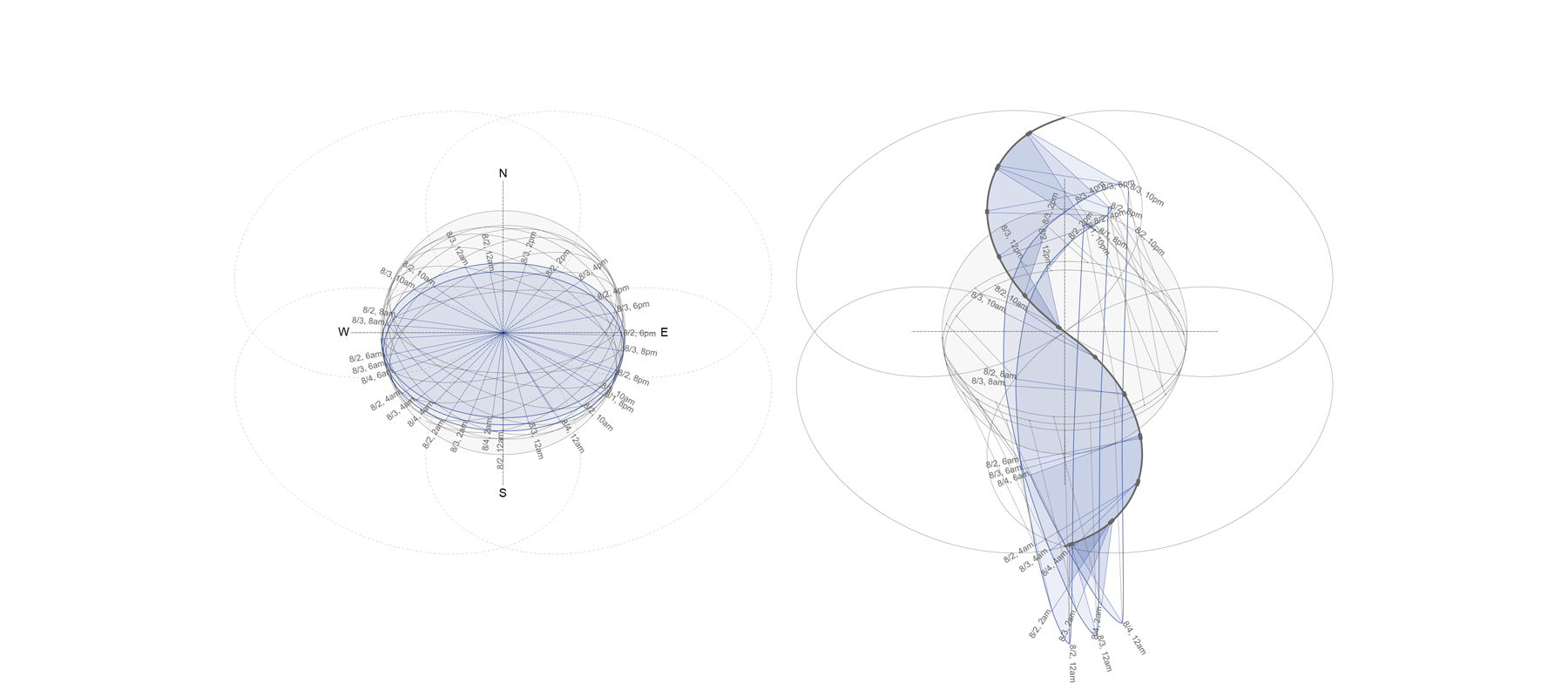 ................ moon path diagram / observer path diagram ................