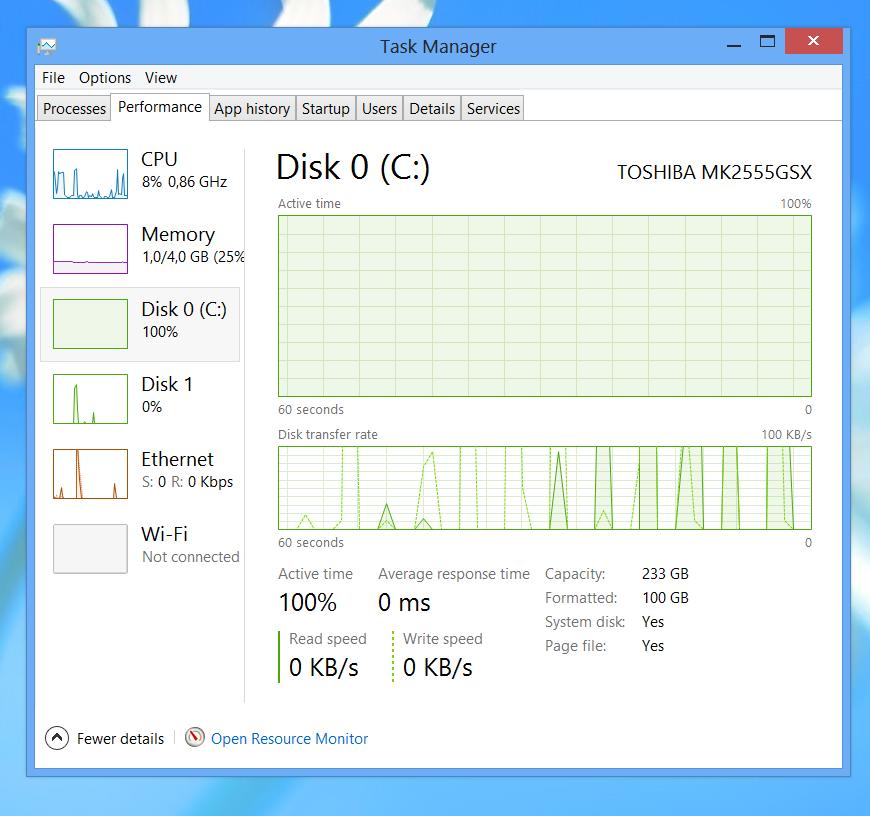High disk usage