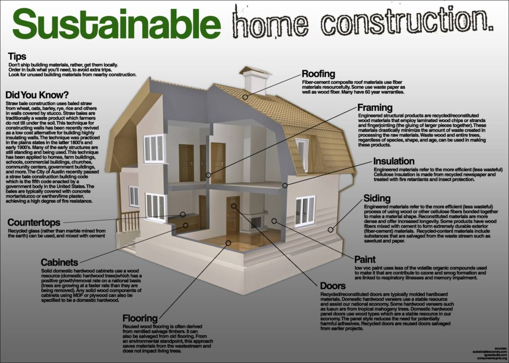 sustainable-house-plans-design-wisetale-home-building-small-green-homes-environmentally-friendly-designs-eco-floor-plan-builders-brisbane-zero-energy-houses-queensland-perth-your-1045x.jpg