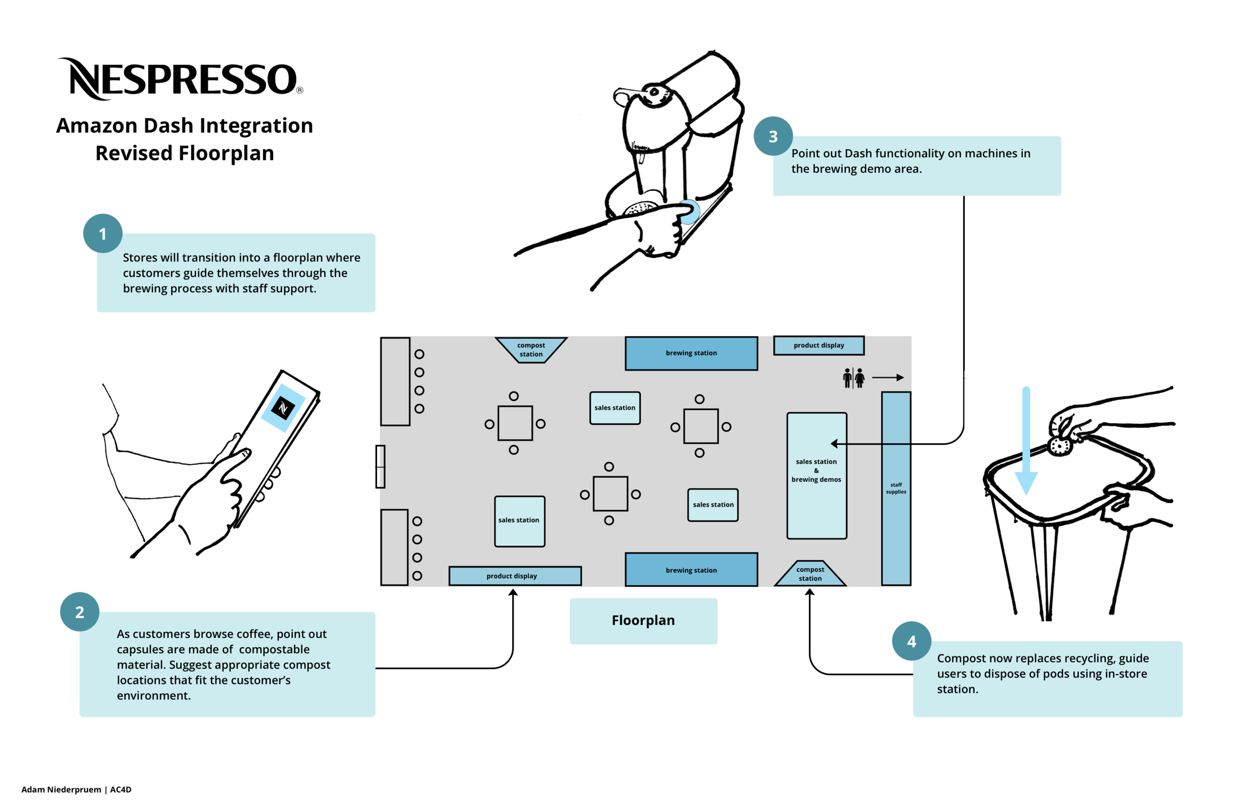 Revised Nespresso Store Floorplan:  How a new store would operate with Amazon integration