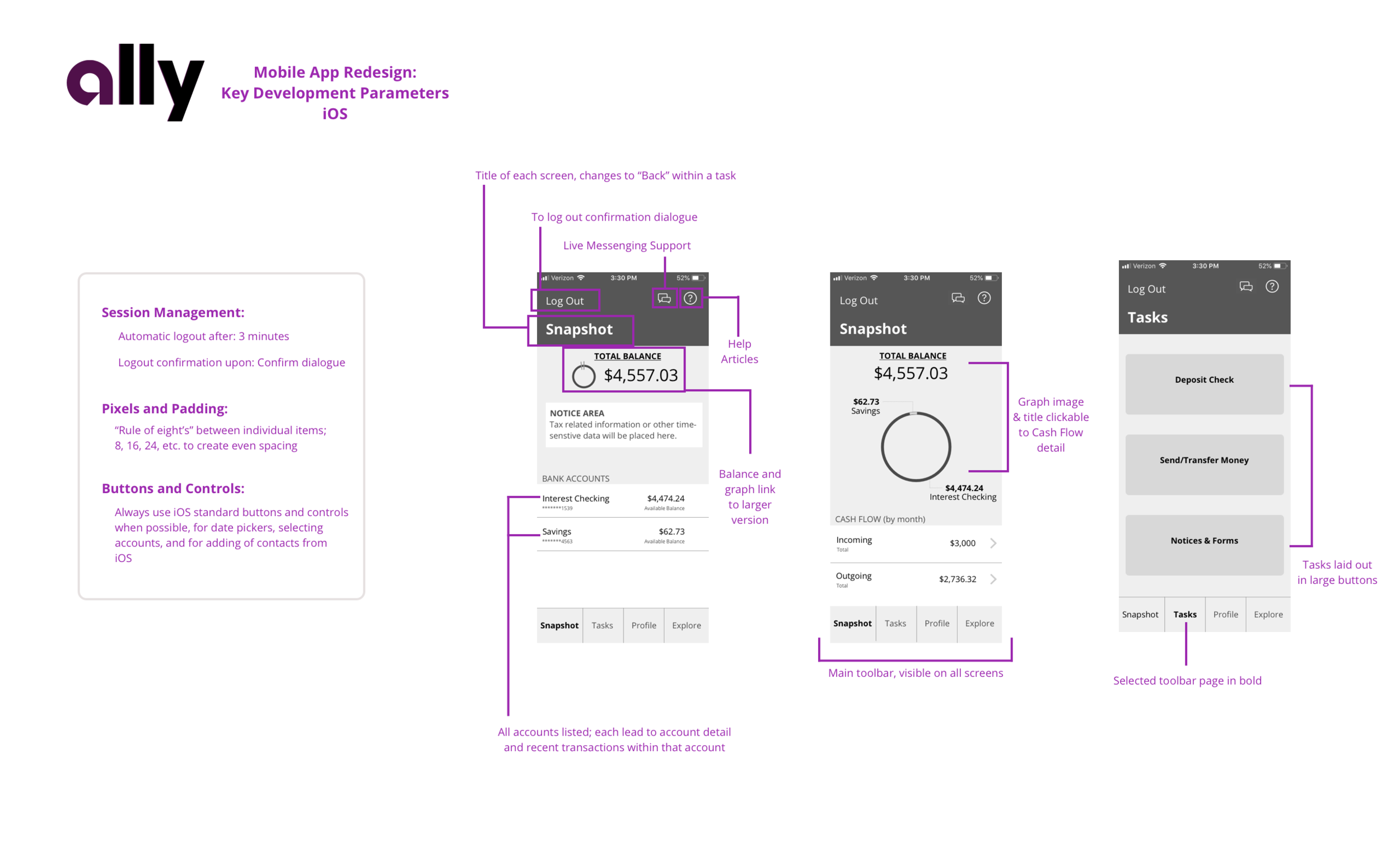 "Ally Bank app redesign, ""Redlining"" overview"
