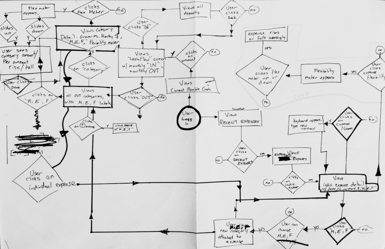 Ally Bank redesign: early Process Flow diagram