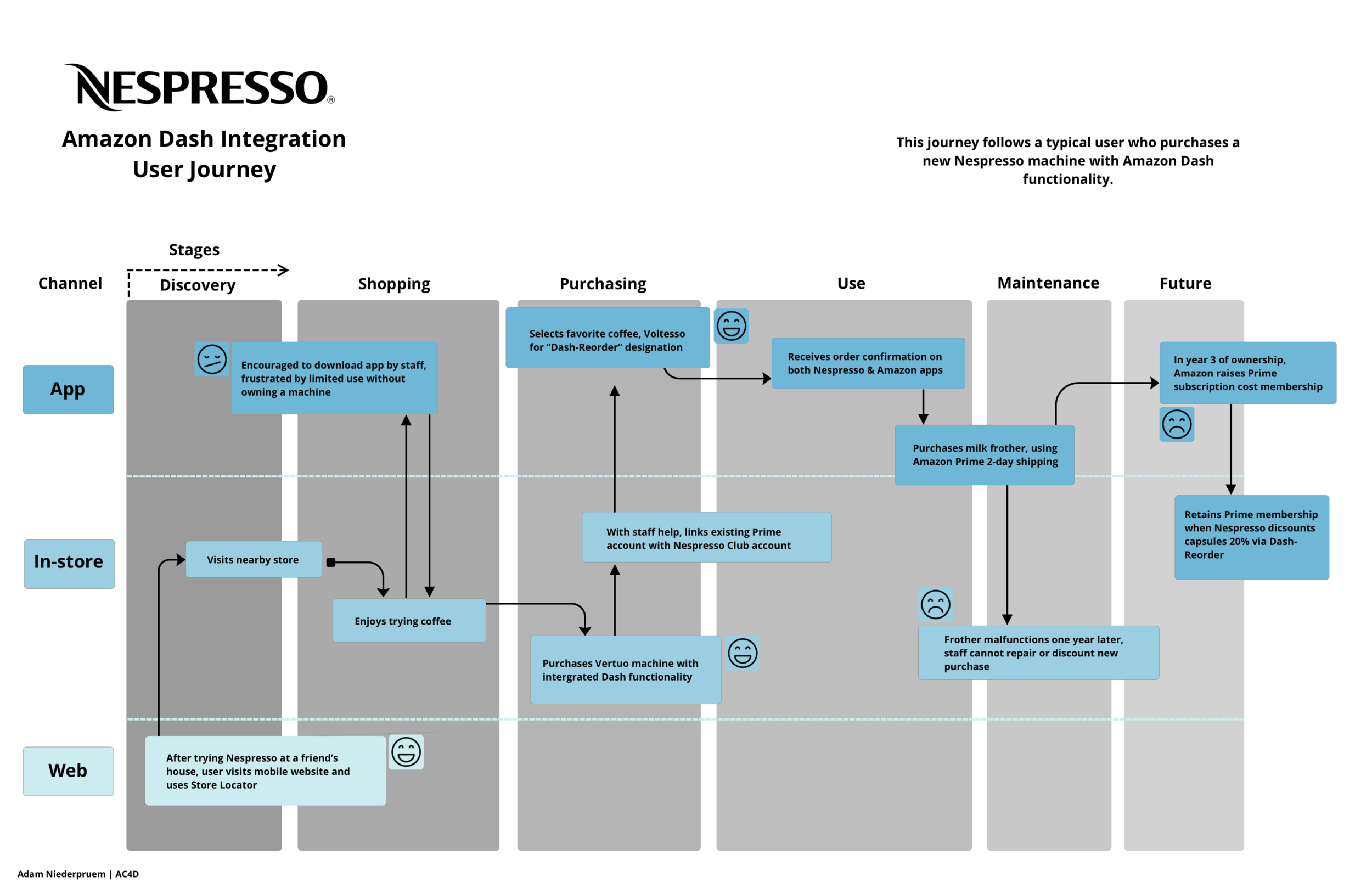 Nespresso Journey Map with Amazon integration