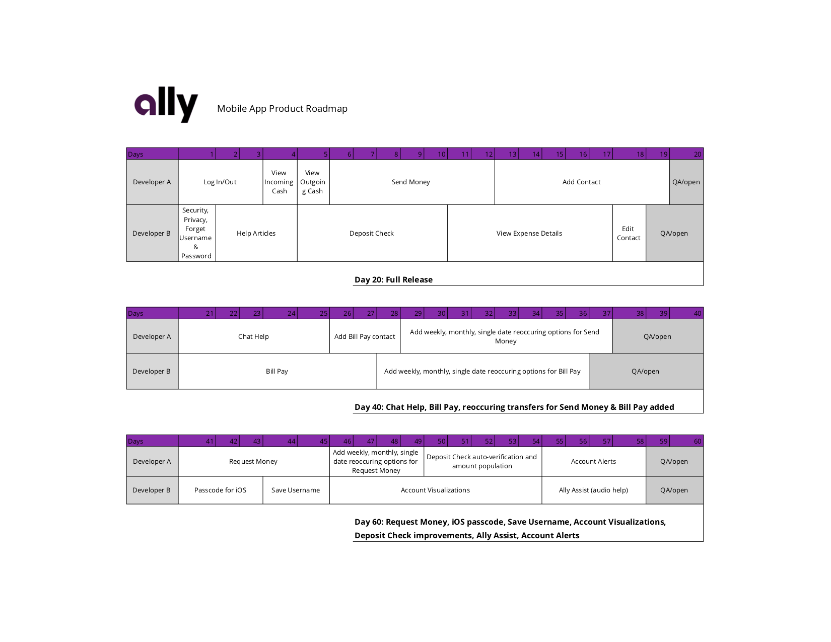 Ally Bank Redesign: Product Roadmap final version