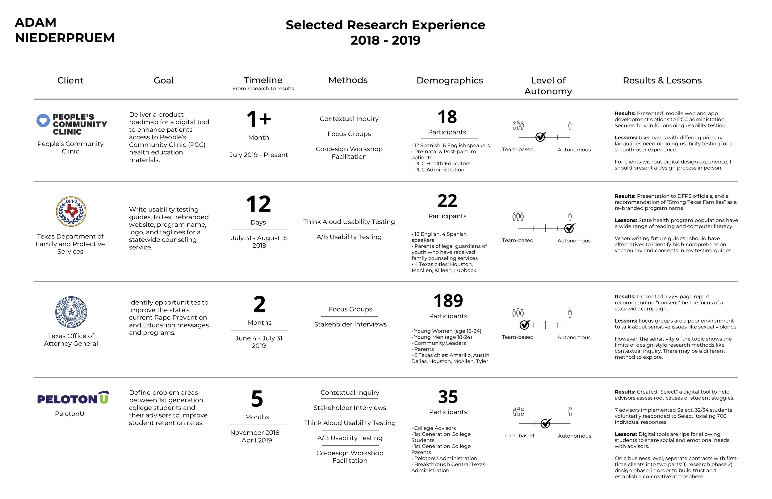 Selected Research Experience_FINAL_8-19-2019.jpg