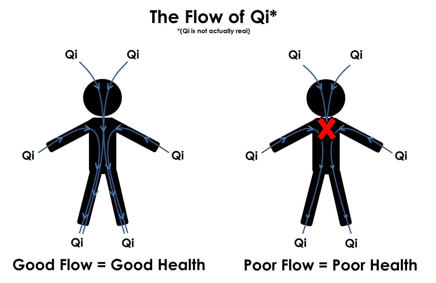 Flow of Qi