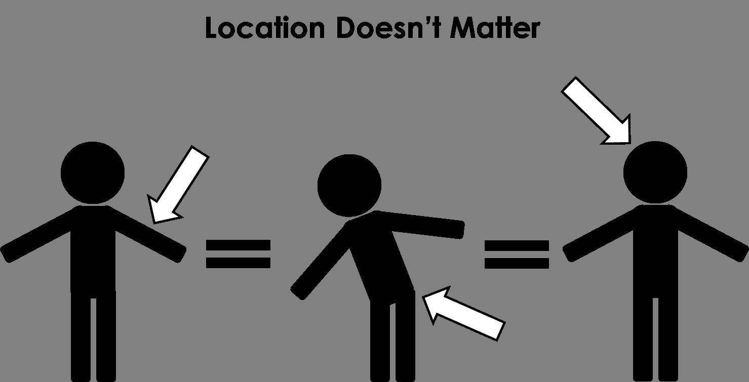 Needling Location
