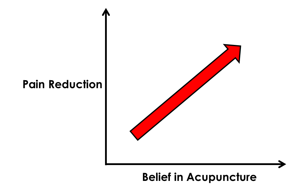 Acupuncture Expectations