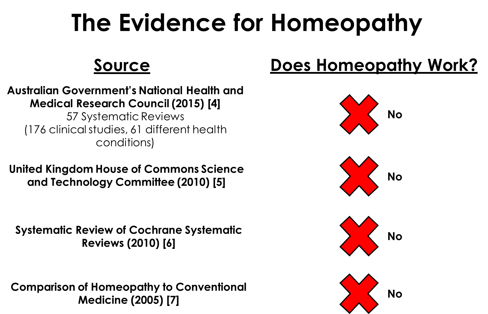 Evidence for Homeopathy