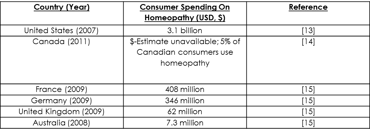 Homeopathy Spending