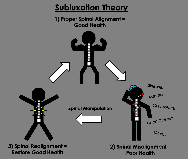 Subluxation Theory