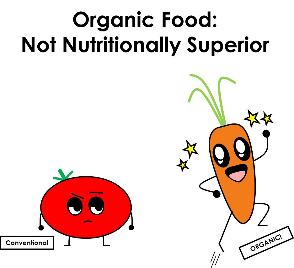 Organic Food Not Healthier