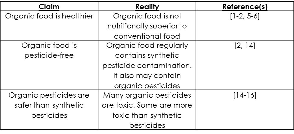 Organic Food Summary