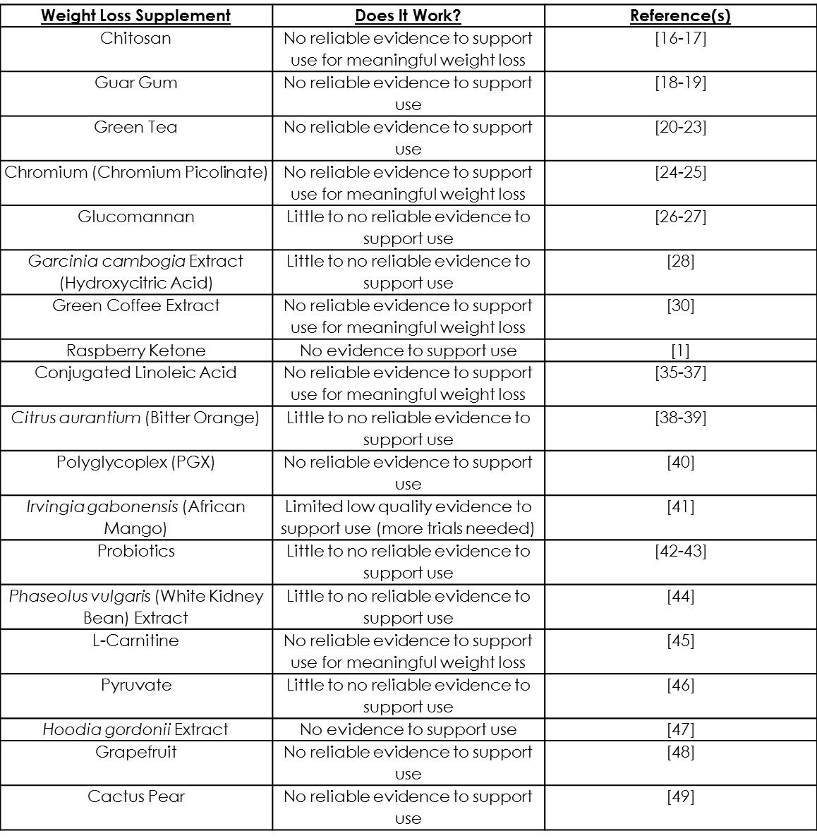 Weight Loss Supplements Summary Table