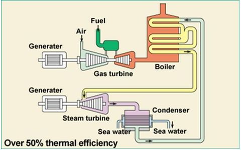 Figure: a schematic of a combined-cycle power plant courtesy of Mitsubishi Hitachi Power Systems