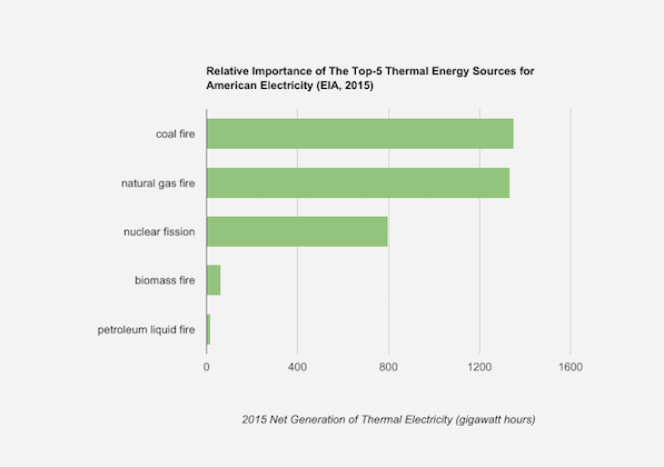 Figure: breakdown of the most important thermal energy sources for electricity production in the USA (EIA, 2015)