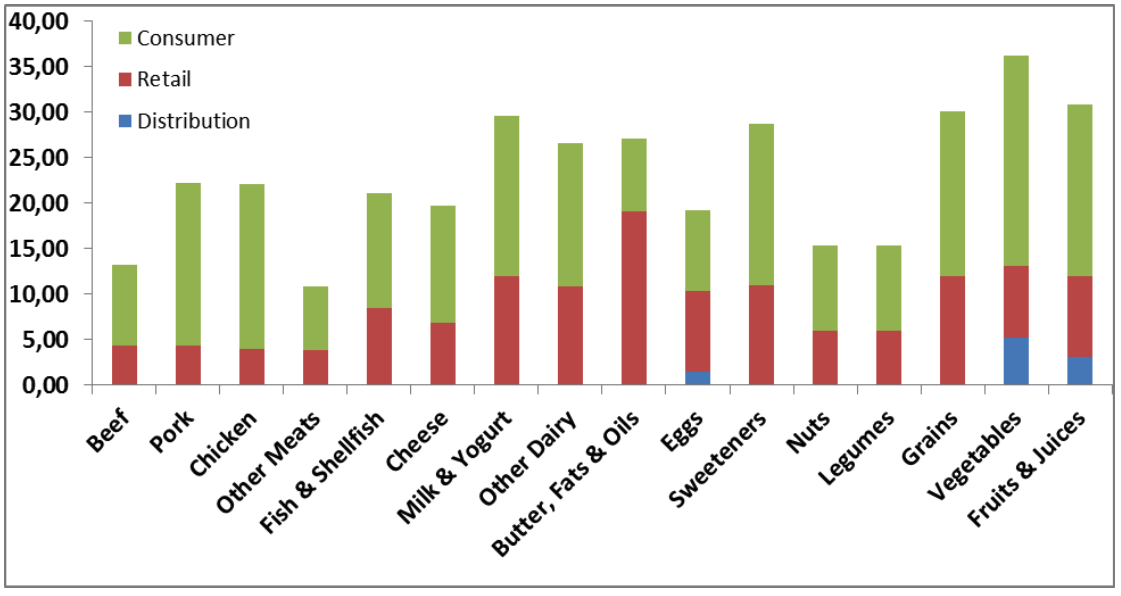 US annual avoidable food waste in 2009 as percentage of production. Source:  CleanMetrics