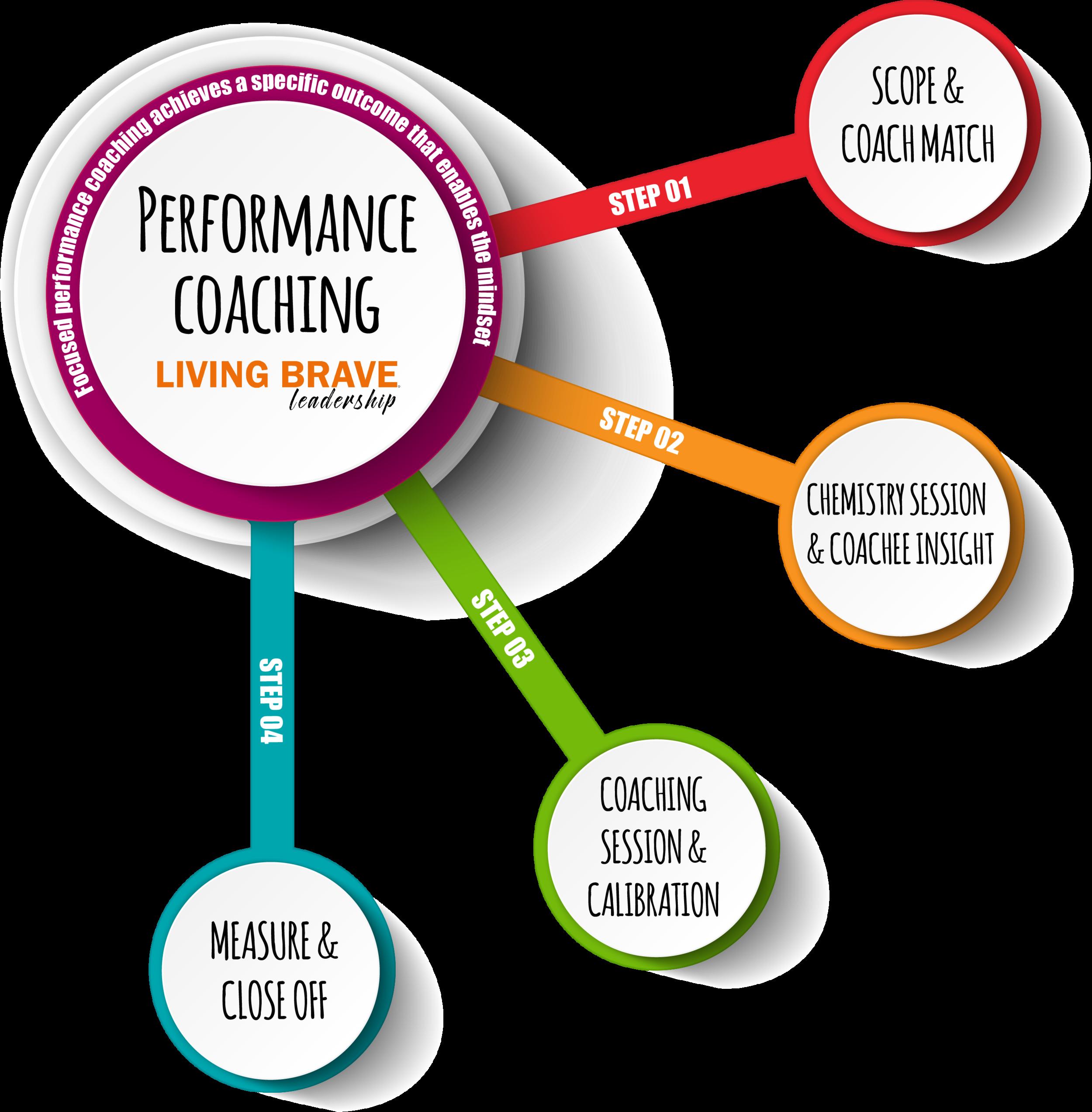 Performance Coaching - Living Brave