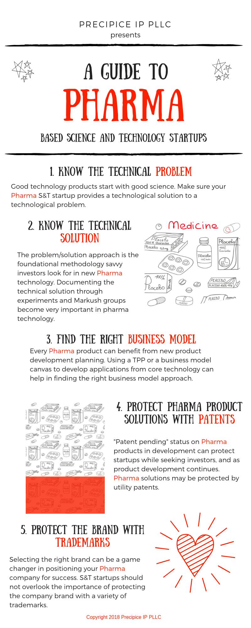 Precipice IP PLLC Infographic-Pharma