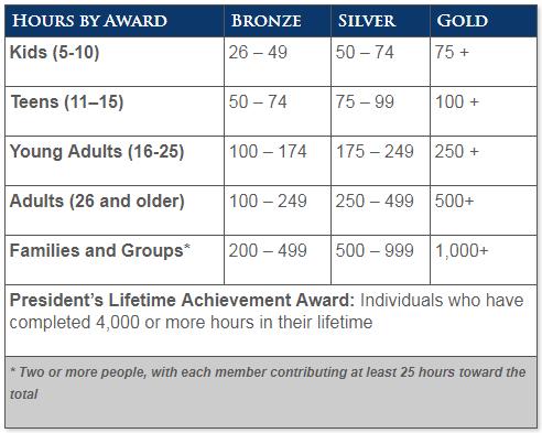 Source: https://www.presidentialserviceawards.gov/the-award