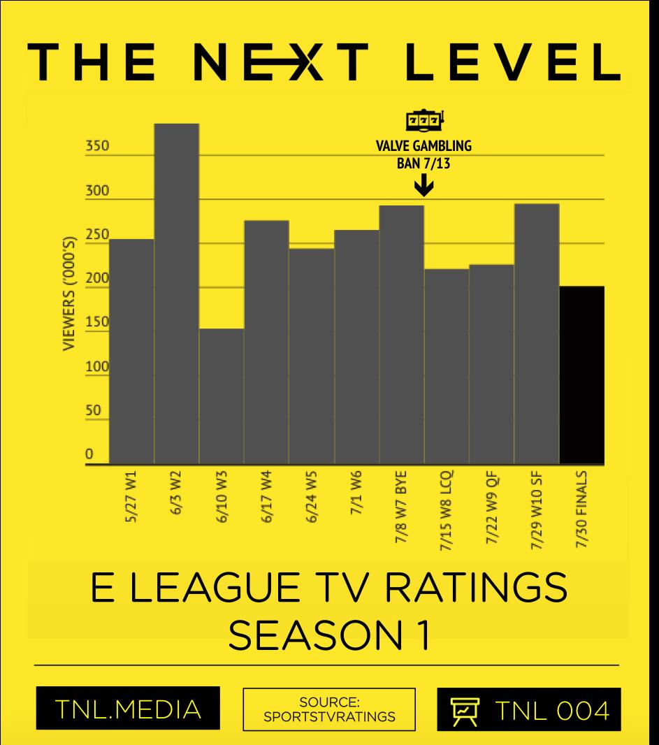 (Infographic: The Next Level)