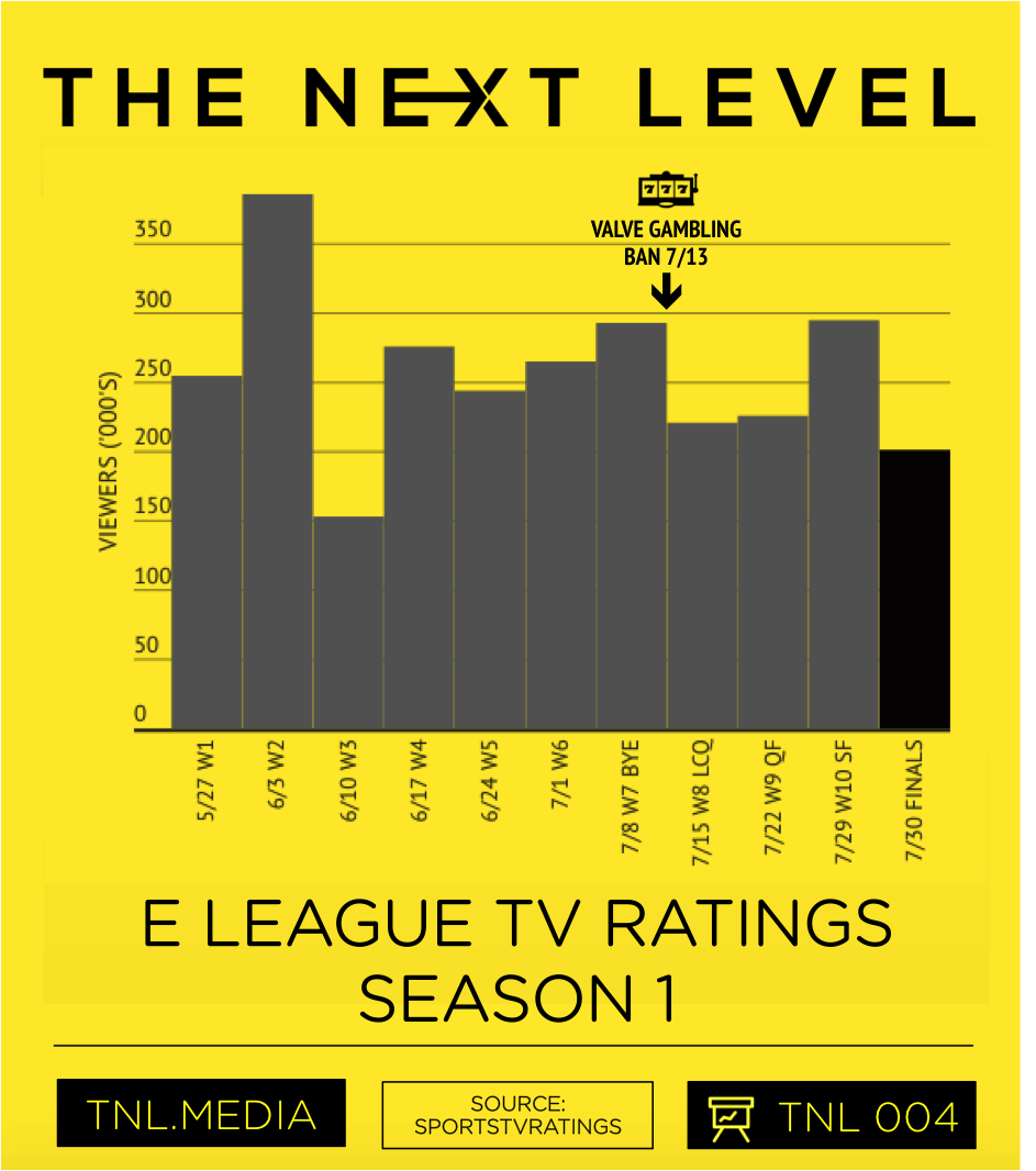 E LEAGUE Season 1 TV Ratings (Graphic:  The Next Level )