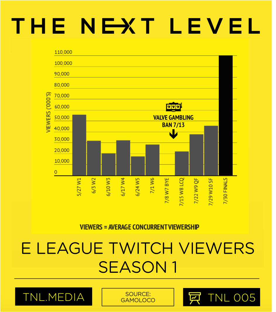 E LEAGUE Season 1 Twitch Viewership (Graphic:  The Next Level )