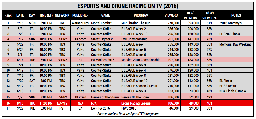 eSports and Drone Racing League Ratings (Photo: The Next Level)