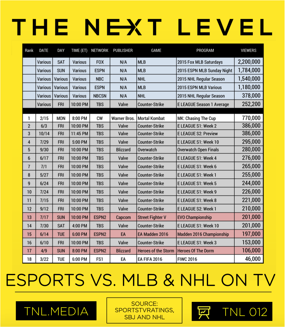 TNL eSports Infographic 012: eSports vs. MLB and NHL On TV (Graphic: The Next Level)
