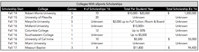 Colleges With eSports Scholarships In May 2016 (Graphic: The Next Level 008)