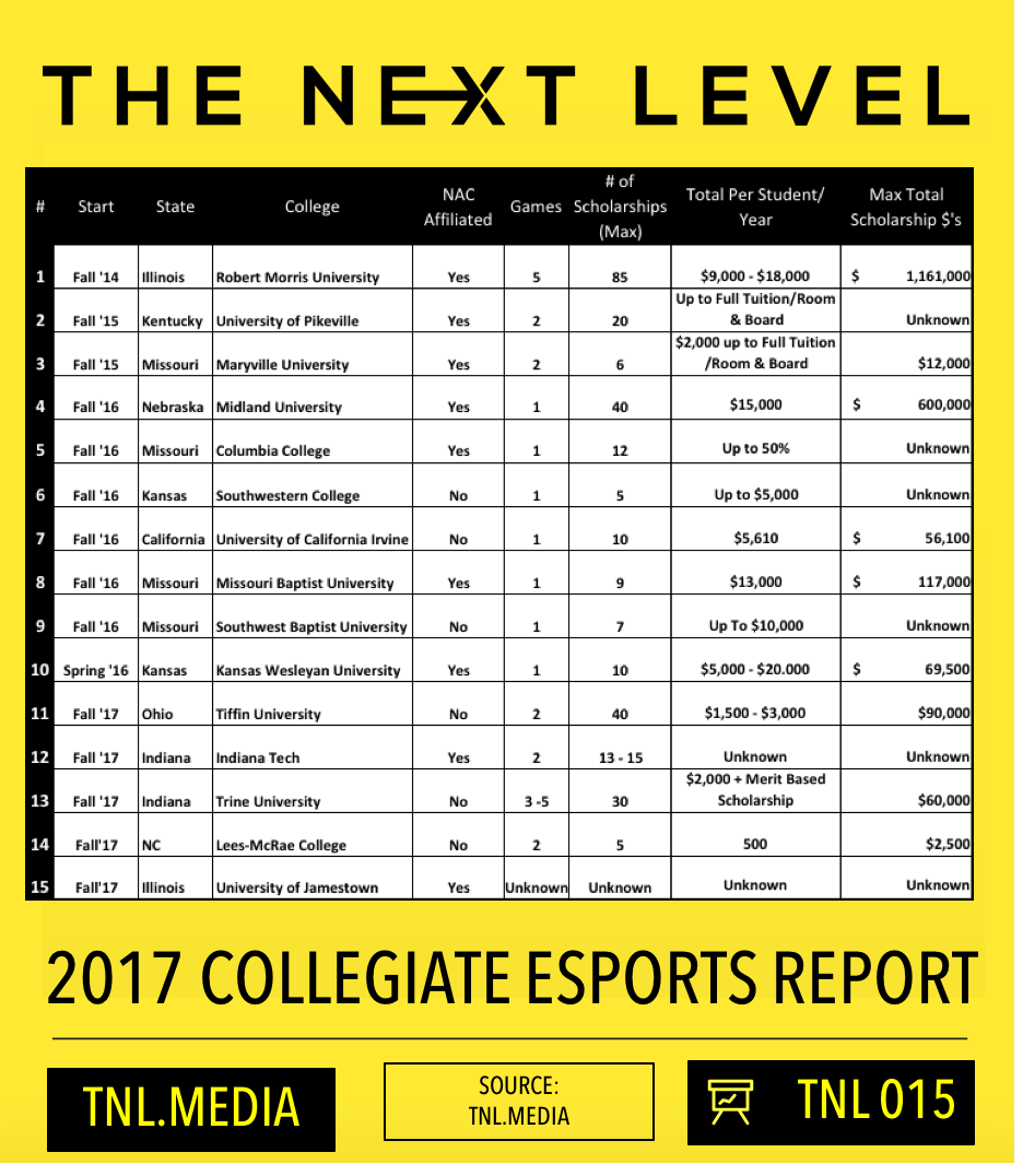 TNL eSports Infographic 015: 2017 Collegiate eSports Report (Graphic: The Next Level)