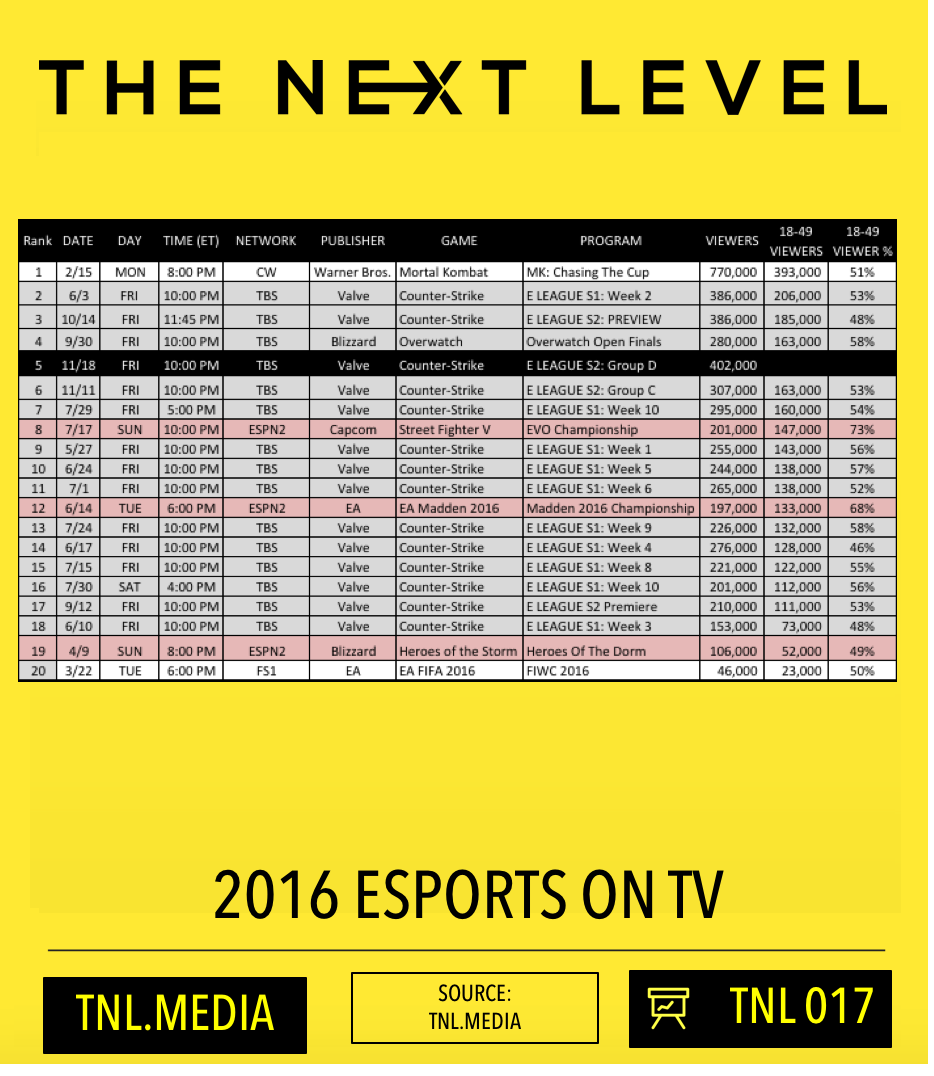 TNL eSports Infographic 017: eSports On TV (Graphic: The Next Level)