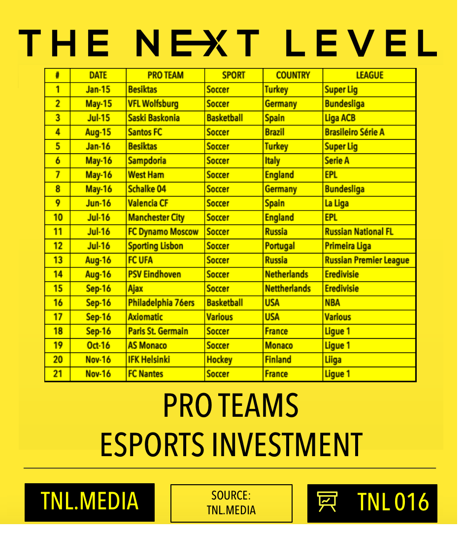 TNL eSports Infographic 016: Pro Teams eSports Investment (Graphic: The Next Level)