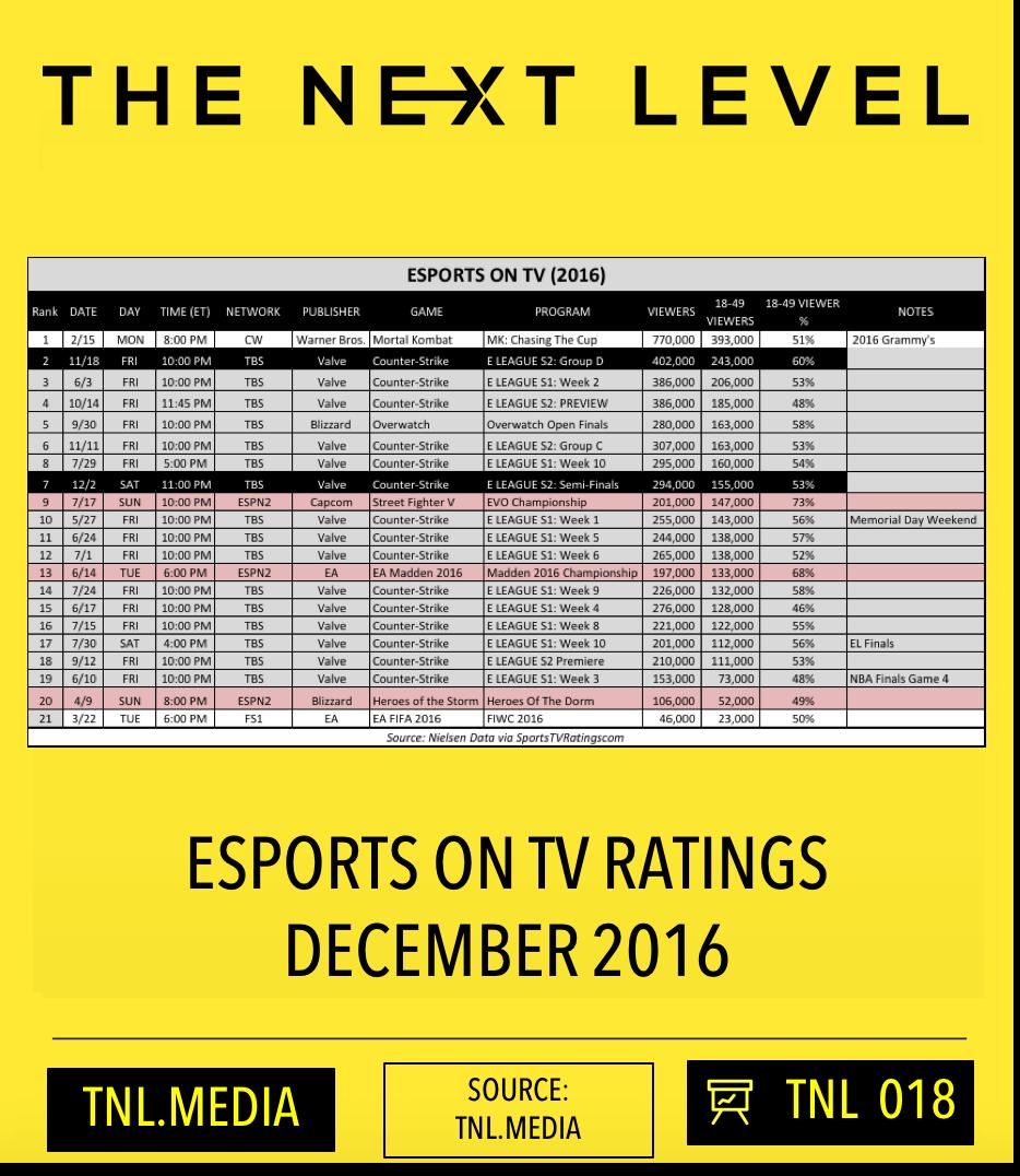 TNL eSports Infographic 018 (Graphic: The Next LevelO
