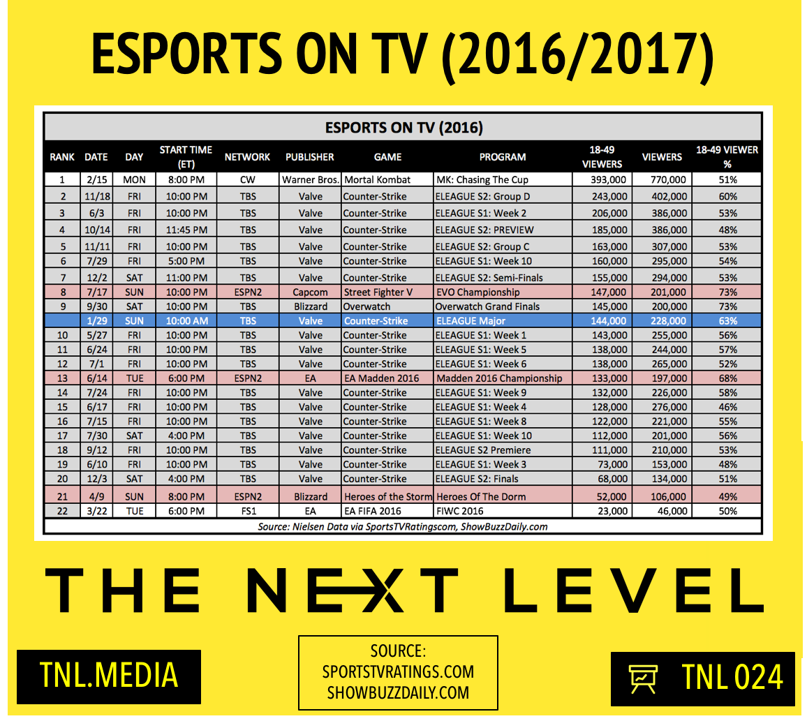 TNL eSports Infographic 024: ELEAGUE Major TV Ratings (Infographic: The Next Level)