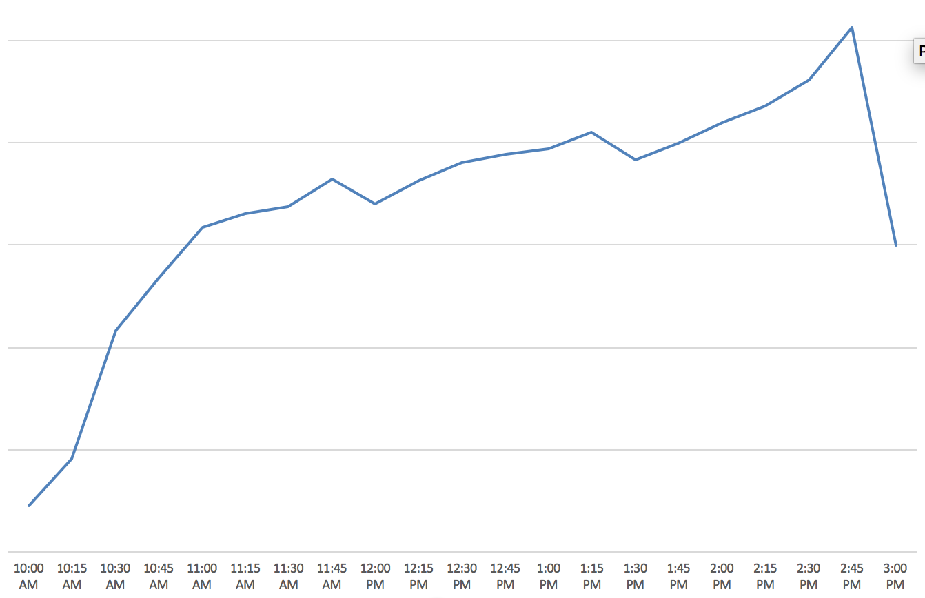 ELEAGUE Major Peak Viewership At 15Min Intervals (Photo: The Next Level)