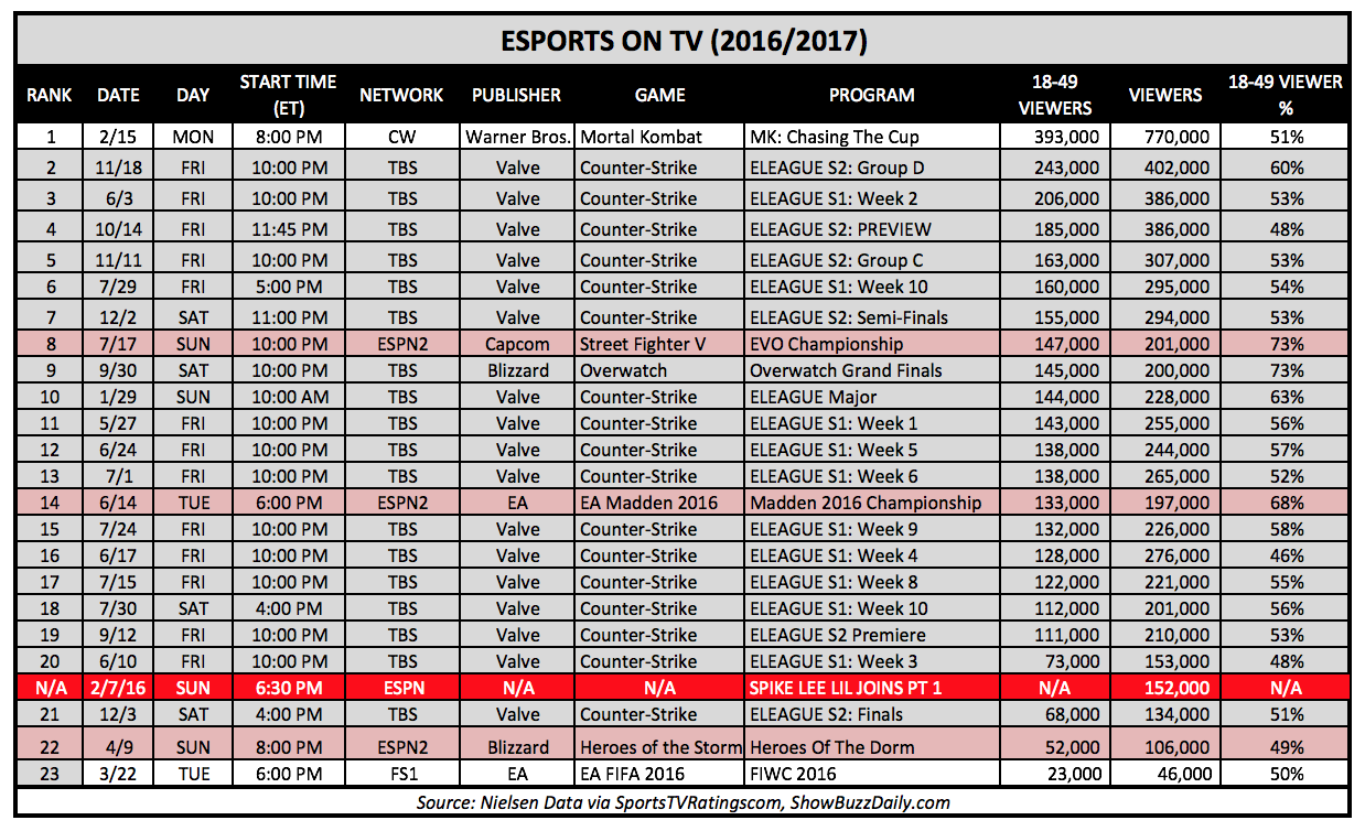 eSports On TV and ESPN 2016 Super Bowl Programming (Chart: The Next Level)