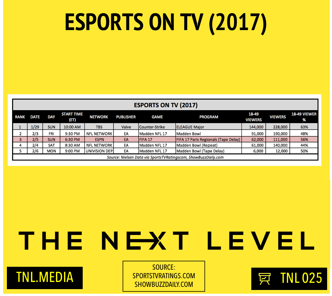 eSports On TV 2017 (Infographic: The Next Level)