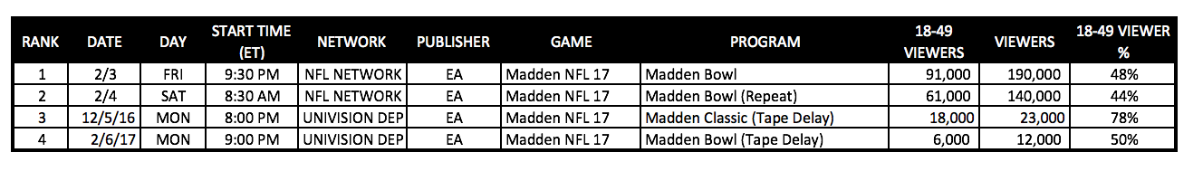 EA Madden NFL eSports TV Ratings (Chart: The Next Level)