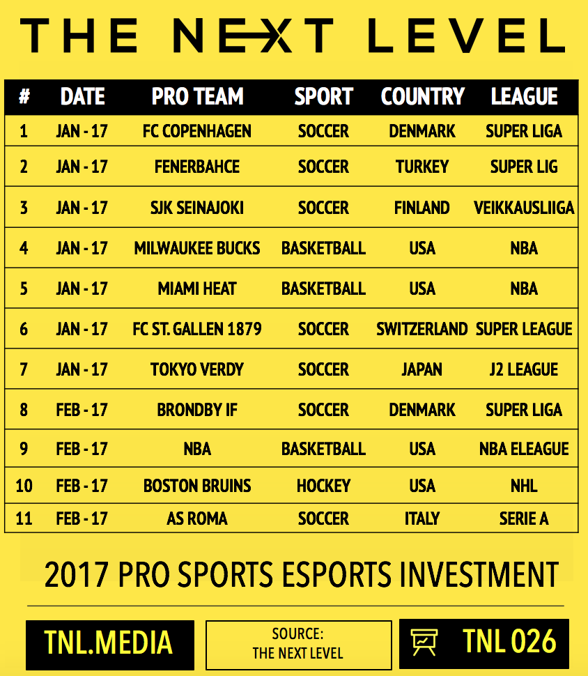 TNL Infographic 026: 2017 Pro Sports eSports Investment (Graphic: The Next Level)