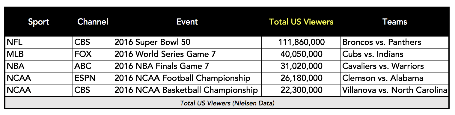 2016 Sports Championships and Finals Nielsen Ratings (Chart: The Next Level)