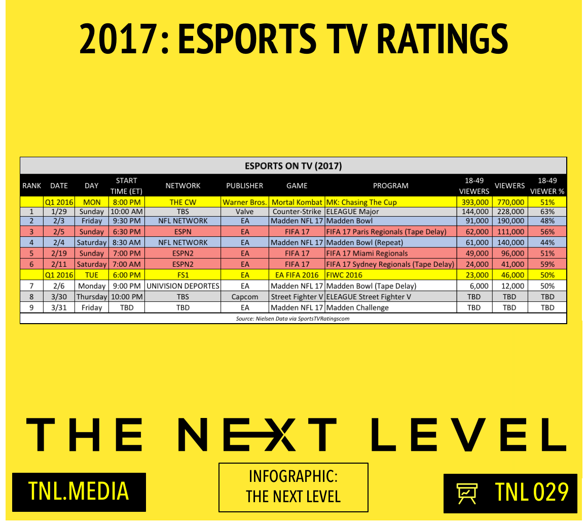 TNL Infographic 029: 2017 eSports TV Ratings (Infographic: The Next Level)