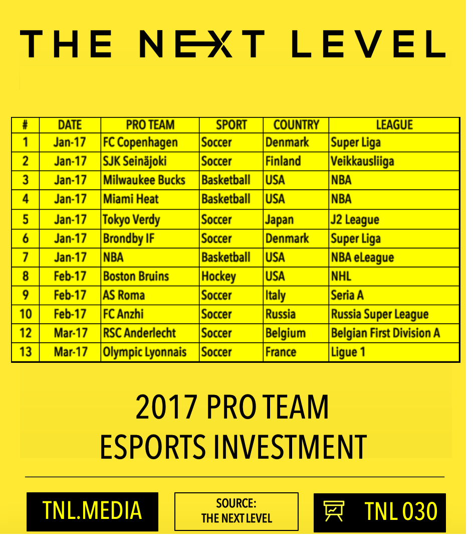 TNL Infographic 030: 2017 Pro Sports eSports Investment (Infographic: The Next Level)