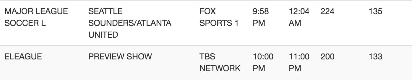 MLS vs. ELEAGUE TV Ratings (Chart: Sportstvratings.com)
