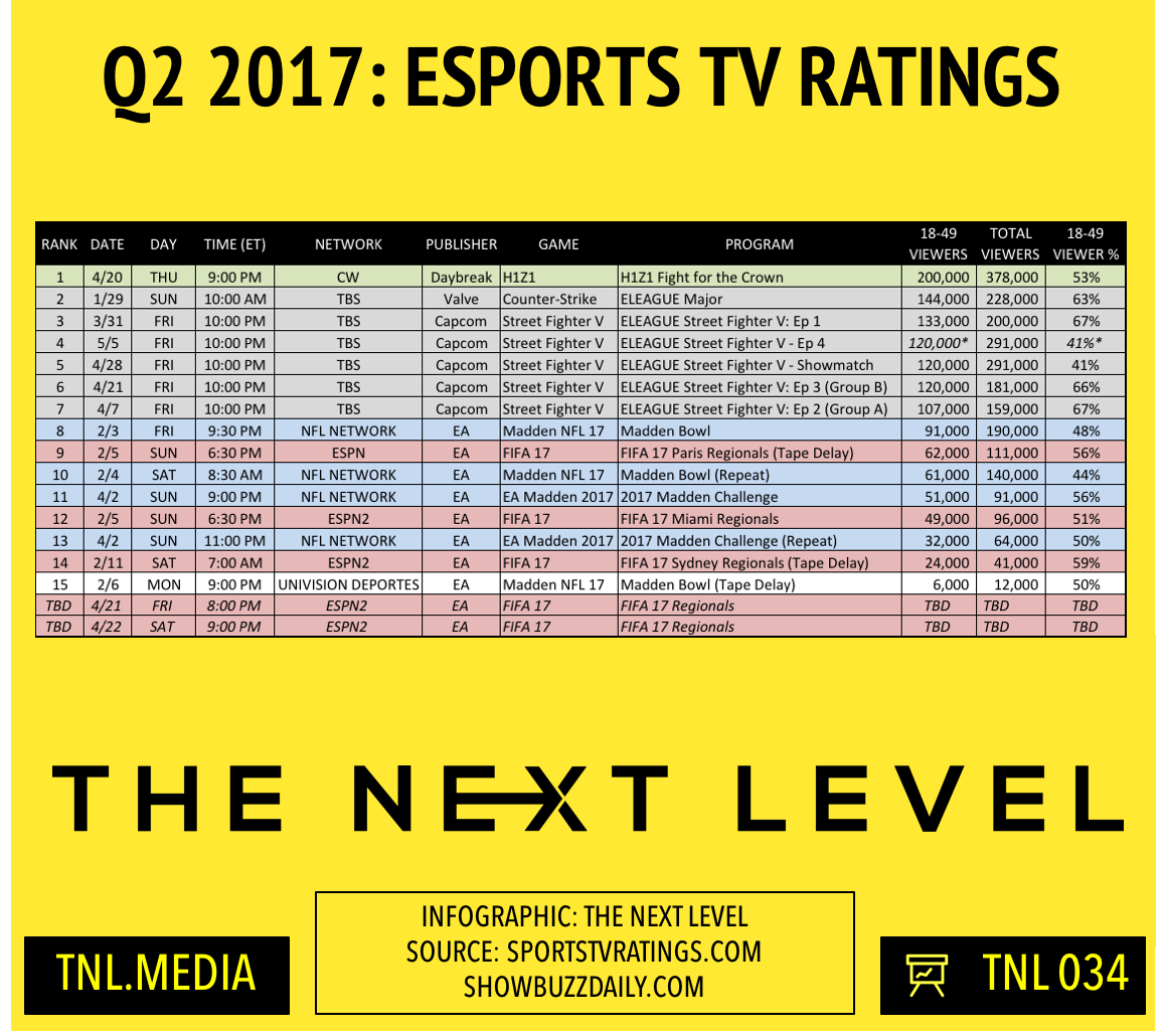 TNL Infographic 034: Q2 2017 eSports TV Ratings (Infographic: The Next Level)